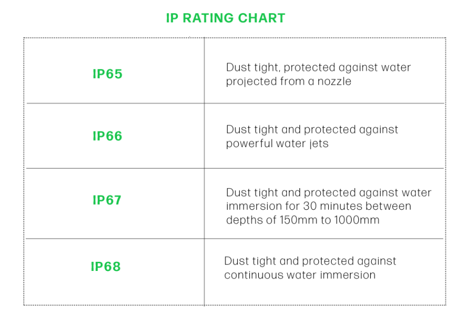 IP Ratings explained by rjs electronics Lt. IP 67, IP68.