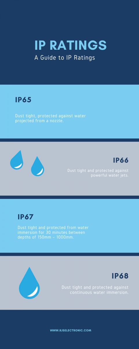 infographic about IP ratings