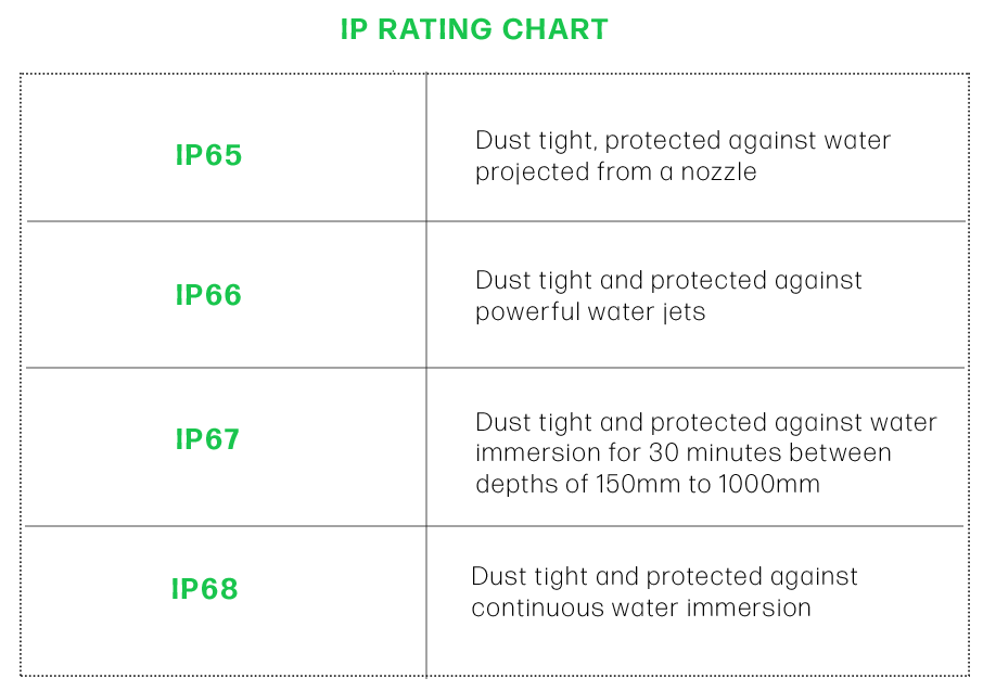 IP Ratings Chart with definitions of IP ratings as set by the IEC